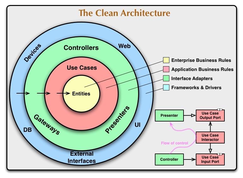 CleanArchitecture-81565aba46f035911a5018e77a0f2d4e